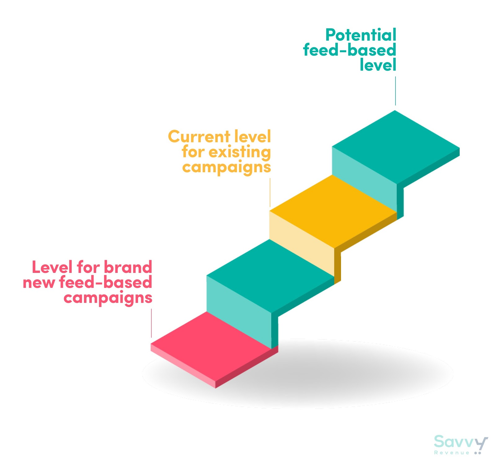 The potential of Feed Based Search Campaigns